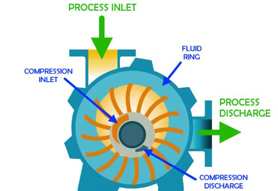 How It Works Liquid Ring Pump