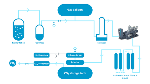 co2 recovery diagram