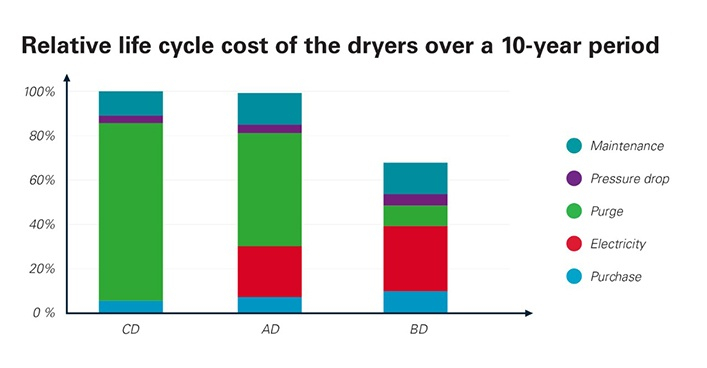 Atlas-Copco-Life-Cycle-Cost-Graph-707x368