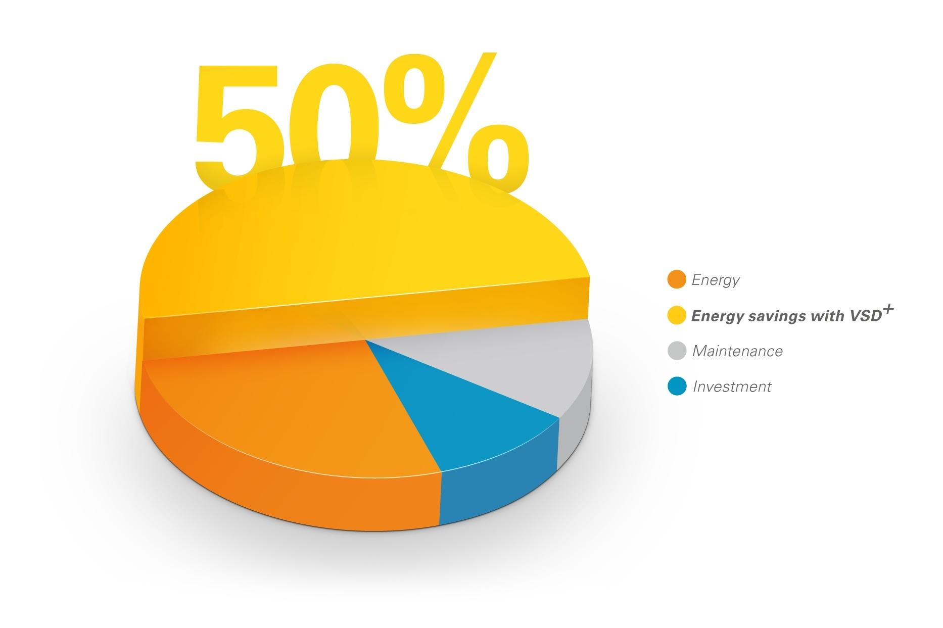 VSDplus-pie-chart.jpg